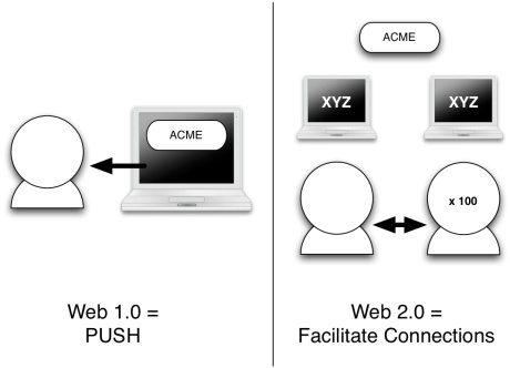 Is Web 2.0 really this simple?